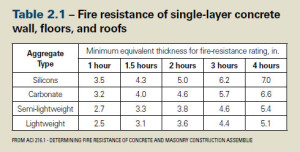 Fire Resistance Table