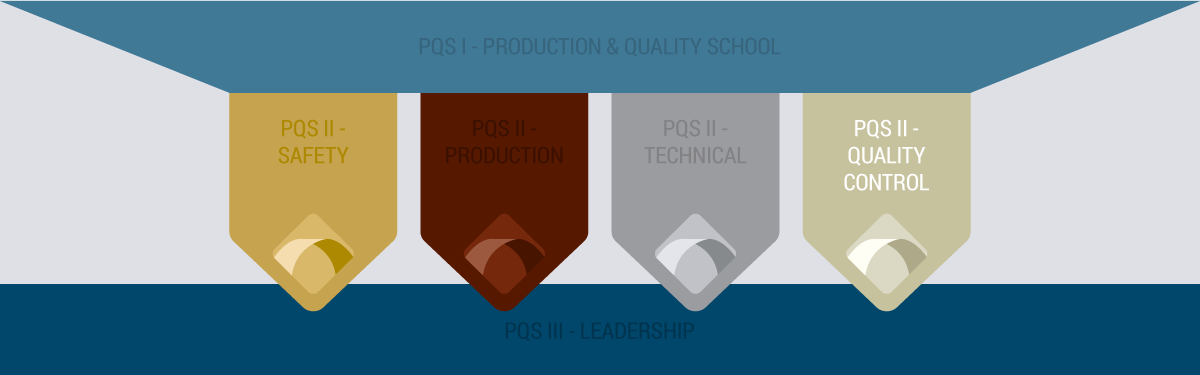 Precast University - PQS II - QA/QC