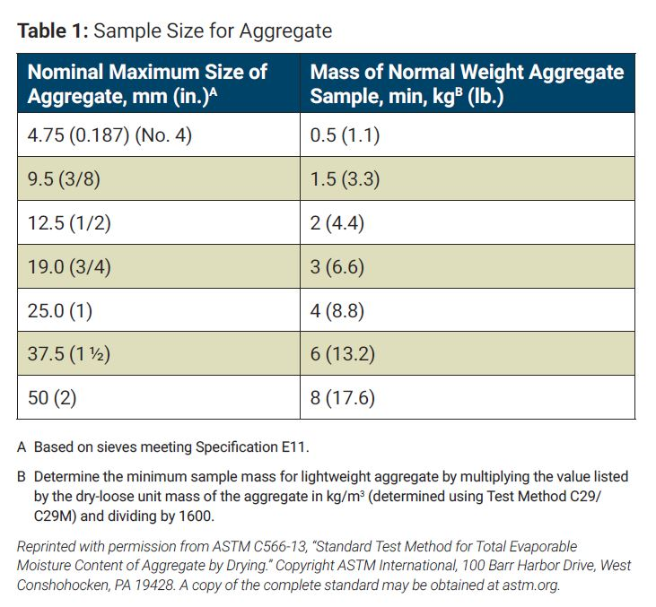 aggregate table