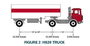 HL93 Truck Loads vs  HS20 Truck Loads